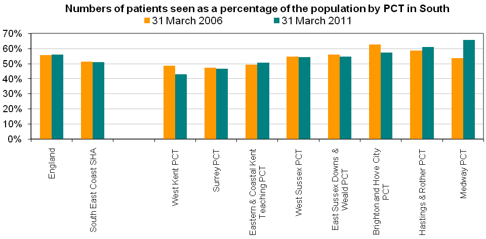 Figure 1: Dental access of residents in the South East Coast PCTs.