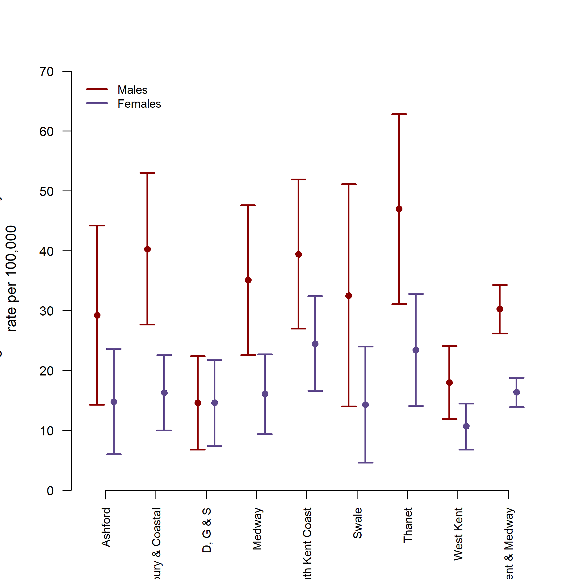 Figure 6: Mortality rates from falls, Kent & Medway CCGs, 2008--2012, males and females aged over 65 years (D,G and S = Dartford, Gravesham and Swanley) Source: Public Health Mortality File, PCIS populations.