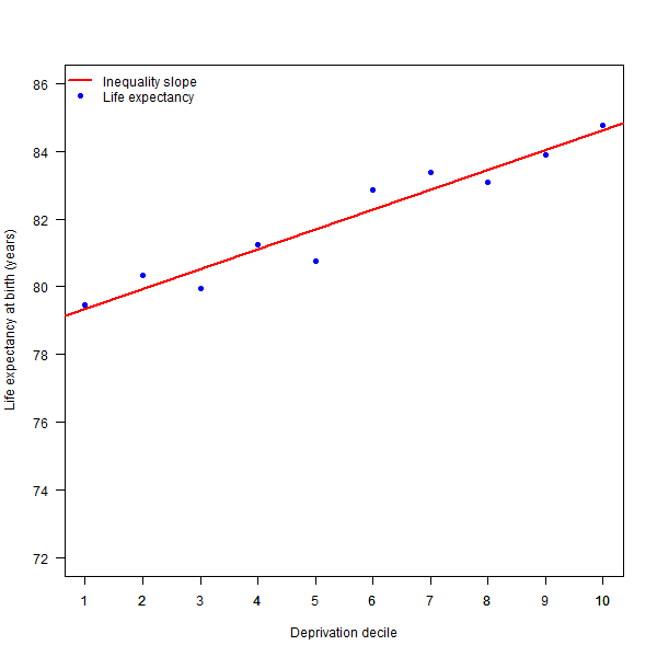 Figure 3: Figure 4: Life expectancy by deprivation decile with the slope of inequality for Medway, females, 2013--15.