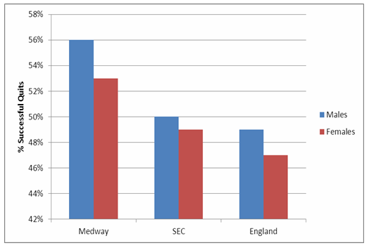 Figure 3: Numbers of Medway residents quitting smoking by gender in 2010/2011