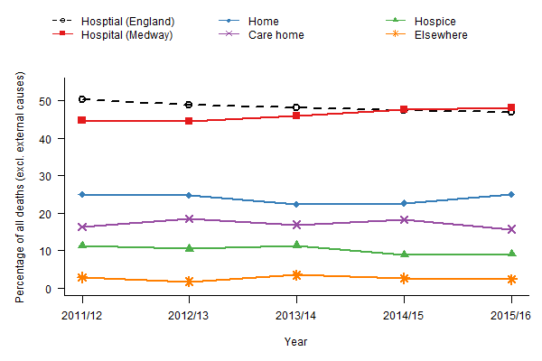 Figure 2: Trends in place of death in Medway