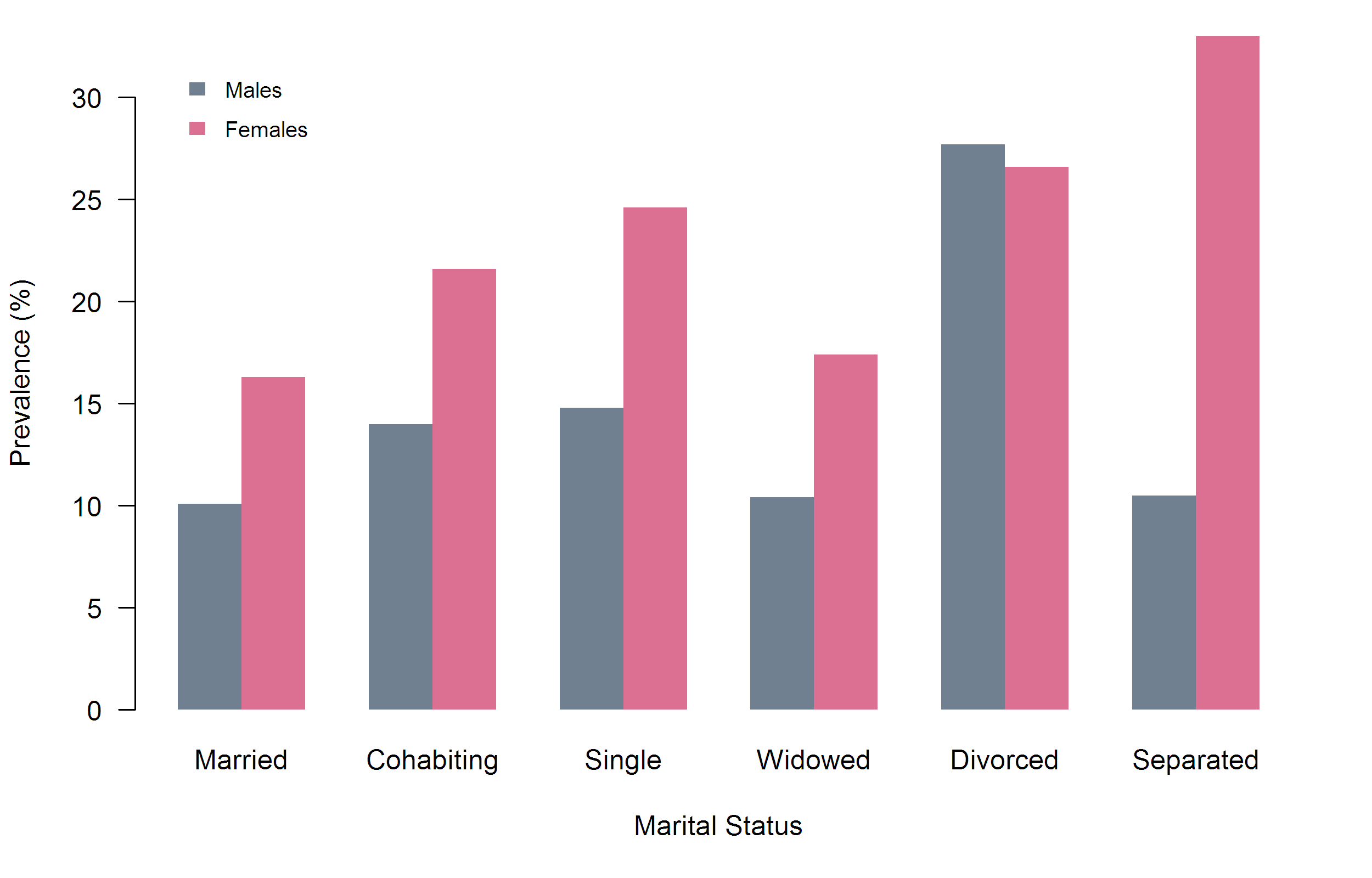Figure 4: Prevalence of all common mental disorders in England PMS 2007, by marital status and gender.