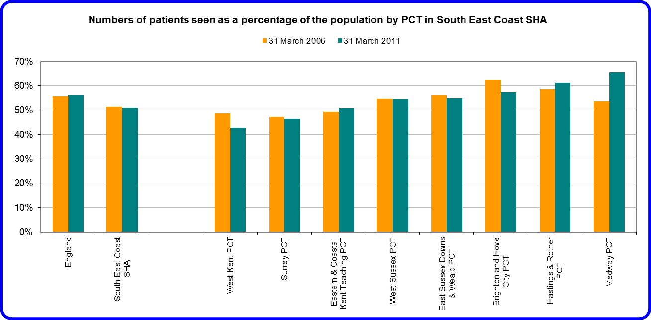 Figure 3 Dental access in the South East Coast PCTs