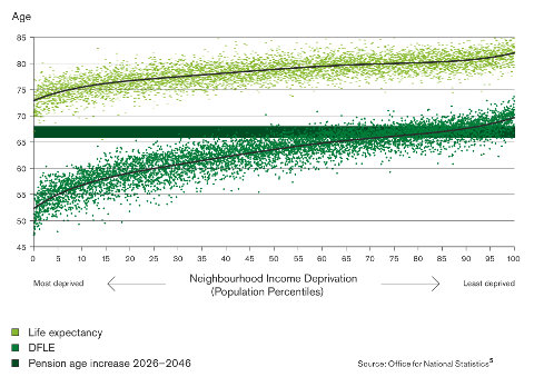 Figure 1: Life expectancy by income deprivation - national picture (The Marmot Review)