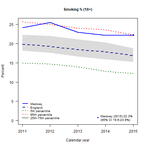 Figure 2: Trends in adult smoking prevalence
